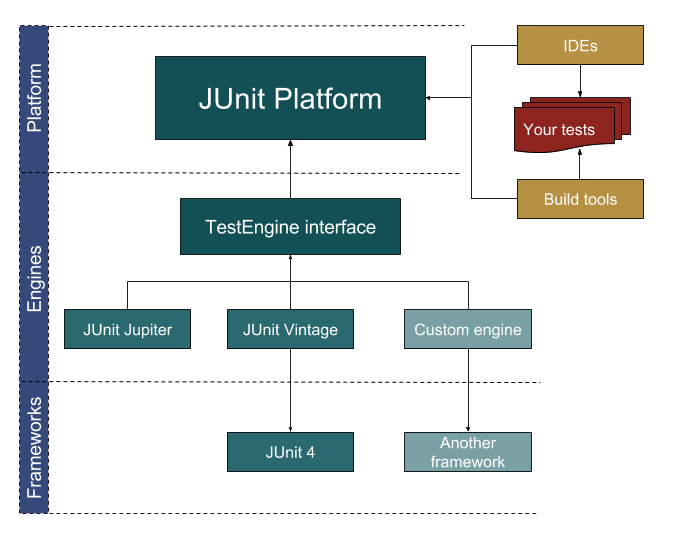 7 reasons to consider junit 5 dzone java for Java 7 architecture