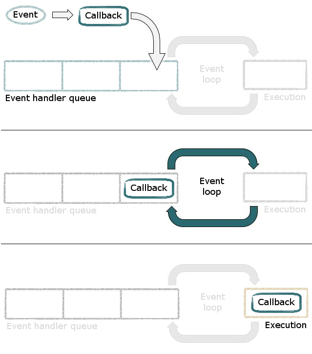 Event loop step-by-step processing