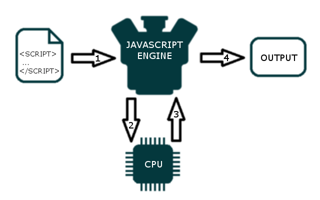 JavaScript engine resposibility