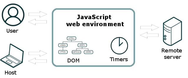 JavaScript web browser environment